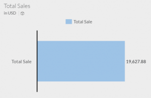 Chart showing the measure total of sales revenue
