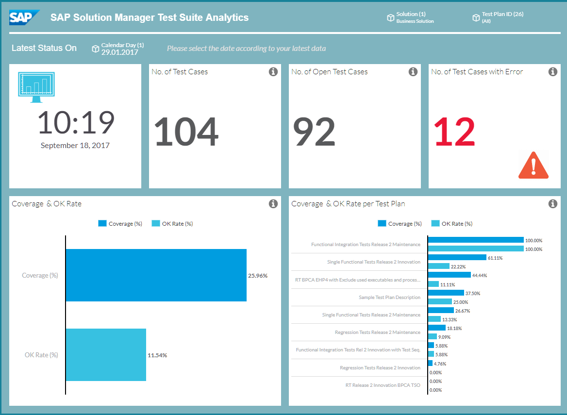 Test Suite Analytics Sample Content