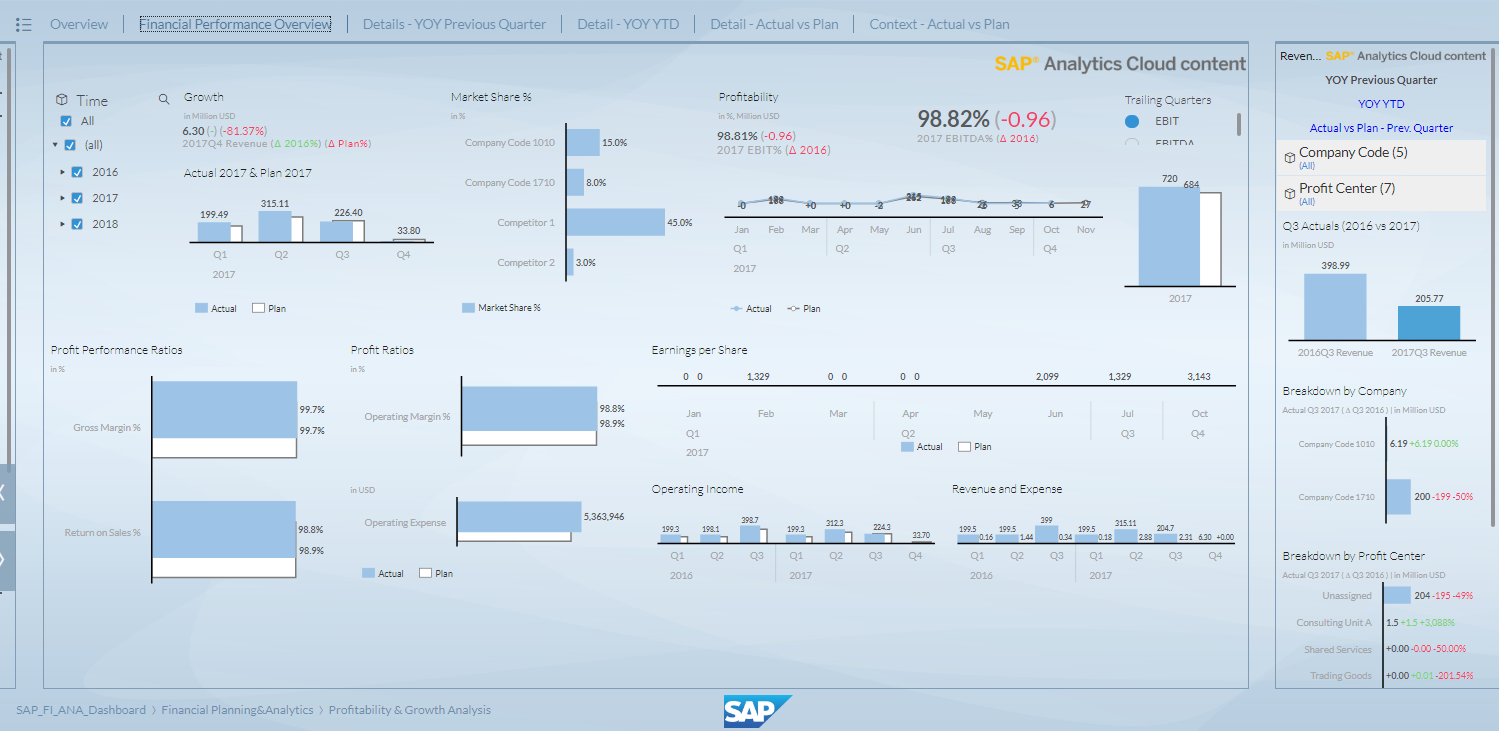 Real Time Finance & Planning S/4 HANA Cloud sample story